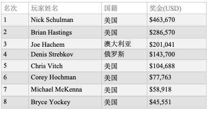 【蜗牛棋牌】Nick Schulman摘得,000 PLO8+锦标赛桂冠,收获职业生涯第三条金手链