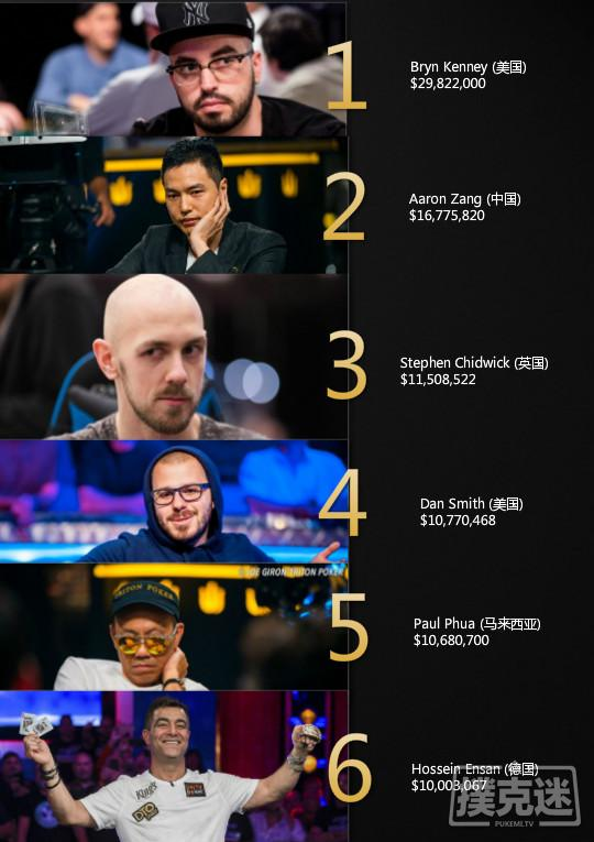 【蜗牛棋牌】截至目前已有6位扑克玩家收入超1000万刀