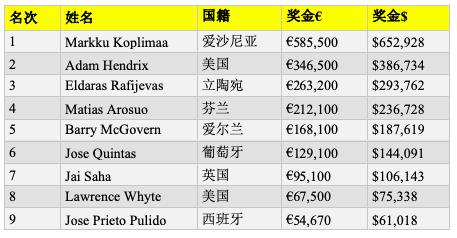【蜗牛棋牌】Markku Koplimaa斩获EPT巴塞罗那€1,100国家赛冠军,揽活奖金 €585,500