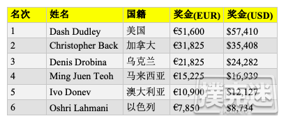 【蜗牛棋牌】Dash Dudley斩获WSOPE第二项赛事冠军