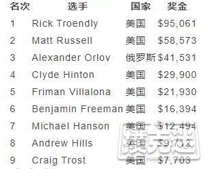 【蜗牛棋牌】Rick Troendly获得WSOP巡回赛冠军