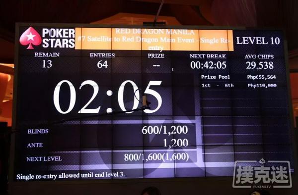 【蜗牛棋牌】红龙杯马尼拉   绝地反击!Lester Edoc逆袭夺得超级豪客赛冠军,狂揽冠军奖励5222000比索!